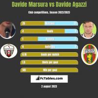 Davide Marsura vs Davide Agazzi h2h player stats