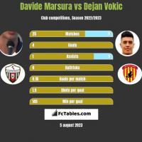 Davide Marsura vs Dejan Vokic h2h player stats