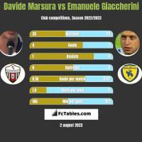 Davide Marsura vs Emanuele Giaccherini h2h player stats