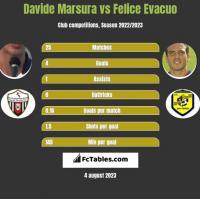 Davide Marsura vs Felice Evacuo h2h player stats