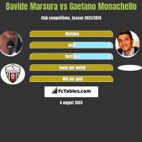 Davide Marsura vs Gaetano Monachello h2h player stats