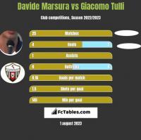 Davide Marsura vs Giacomo Tulli h2h player stats
