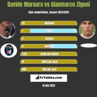 Davide Marsura vs Gianmarco Zigoni h2h player stats