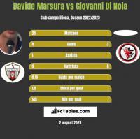 Davide Marsura vs Giovanni Di Noia h2h player stats