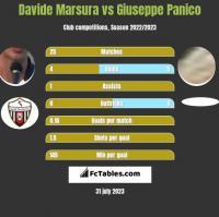 Davide Marsura vs Giuseppe Panico h2h player stats