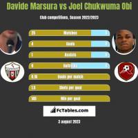 Davide Marsura vs Joel Chukwuma Obi h2h player stats