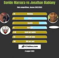 Davide Marsura vs Jonathan Biabiany h2h player stats