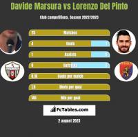 Davide Marsura vs Lorenzo Del Pinto h2h player stats