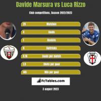 Davide Marsura vs Luca Rizzo h2h player stats