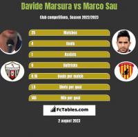 Davide Marsura vs Marco Sau h2h player stats