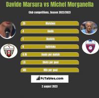 Davide Marsura vs Michel Morganella h2h player stats