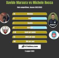 Davide Marsura vs Michele Rocca h2h player stats