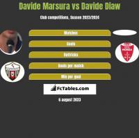 Davide Marsura vs Davide Diaw h2h player stats