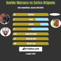 Davide Marsura vs Enrico Brignola h2h player stats
