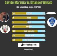 Davide Marsura vs Emanuel Vignato h2h player stats