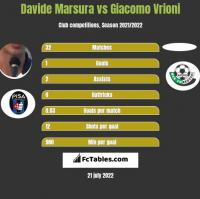 Davide Marsura vs Giacomo Vrioni h2h player stats