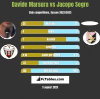 Davide Marsura vs Jacopo Segre h2h player stats