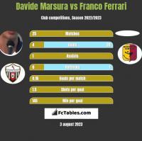 Davide Marsura vs Franco Ferrari h2h player stats