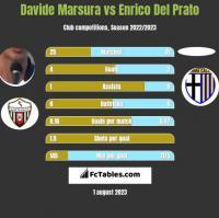 Davide Marsura vs Enrico Del Prato h2h player stats