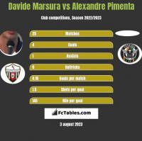 Davide Marsura vs Alexandre Pimenta h2h player stats