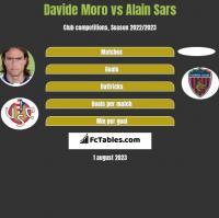 Davide Moro vs Alain Sars h2h player stats