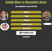 Davide Moro vs Alessandro Bruno h2h player stats