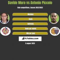 Davide Moro vs Antonio Piccolo h2h player stats