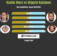 Davide Moro vs Grigoris Kastanos h2h player stats