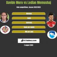 Davide Moro vs Ledian Memushaj h2h player stats