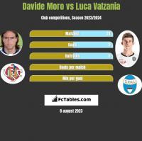 Davide Moro vs Luca Valzania h2h player stats