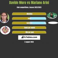 Davide Moro vs Mariano Arini h2h player stats