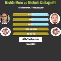 Davide Moro vs Michele Castagnetti h2h player stats