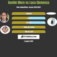 Davide Moro vs Luca Clemenza h2h player stats