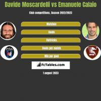 Davide Moscardelli vs Emanuele Calaio h2h player stats