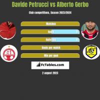 Davide Petrucci vs Alberto Gerbo h2h player stats