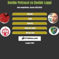 Davide Petrucci vs Davide Luppi h2h player stats