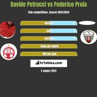 Davide Petrucci vs Federico Proia h2h player stats