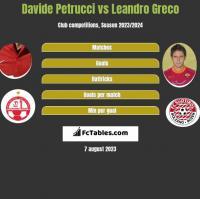 Davide Petrucci vs Leandro Greco h2h player stats