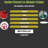 Davide Petrucci vs Michele Troiano h2h player stats
