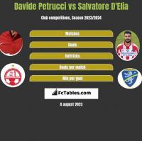 Davide Petrucci vs Salvatore D'Elia h2h player stats
