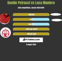 Davide Petrucci vs Luca Maniero h2h player stats