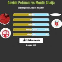 Davide Petrucci vs Moutir Chaija h2h player stats