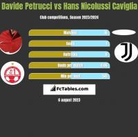 Davide Petrucci vs Hans Nicolussi Caviglia h2h player stats