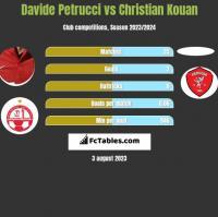 Davide Petrucci vs Christian Kouan h2h player stats