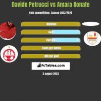 Davide Petrucci vs Amara Konate h2h player stats