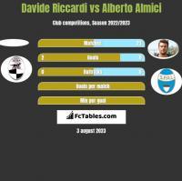 Davide Riccardi vs Alberto Almici h2h player stats