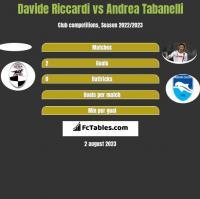 Davide Riccardi vs Andrea Tabanelli h2h player stats