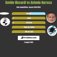 Davide Riccardi vs Antonio Barreca h2h player stats