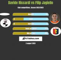 Davide Riccardi vs Filip Jagiello h2h player stats
