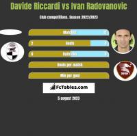 Davide Riccardi vs Ivan Radovanovic h2h player stats